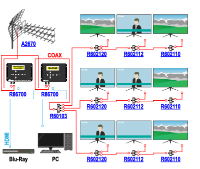 Distribution of HD signals from a Blu-ray player and PC computer converted into DVB-T multiplexes by Signal-400 R86700 modulators, along with DVB-T broadcasts received by the A2670 antenna