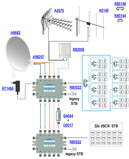 The diagram above shows an example installation based on cascadable single cable dSCR multiswitches SRM-521 R80521