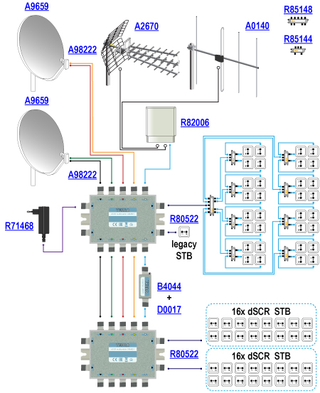 The diagram above shows an example installation based on cascadable single cable dSCR multiswitches SRM-522 R80522