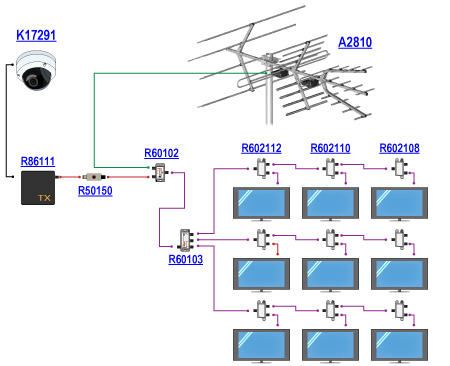 An example of installation providing access to surveillance video  on multiple televisions connected to antenna system.  The video is fed to the R86111 encoder/modulator  from HDMI output of the K17291 IP camera.