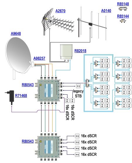 The diagram above shows an example installation based on cascadable single cable dSCR multiswitches.