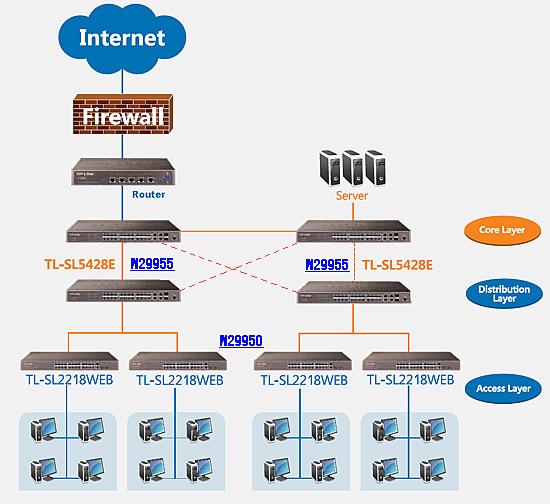 diagram orange color gigabit ethernet blue color fast ethernet