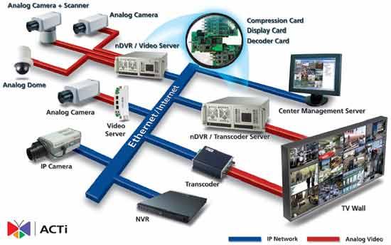 cctv camera wiring diagram pdf cctv image wiring archiwalne numery informatora on cctv camera wiring diagram pdf
